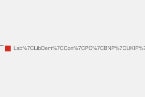 2010 General Election result in Swansea West
